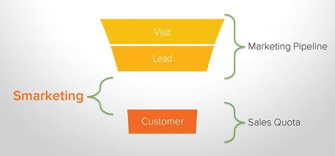Hubspot-smarketing.jpg