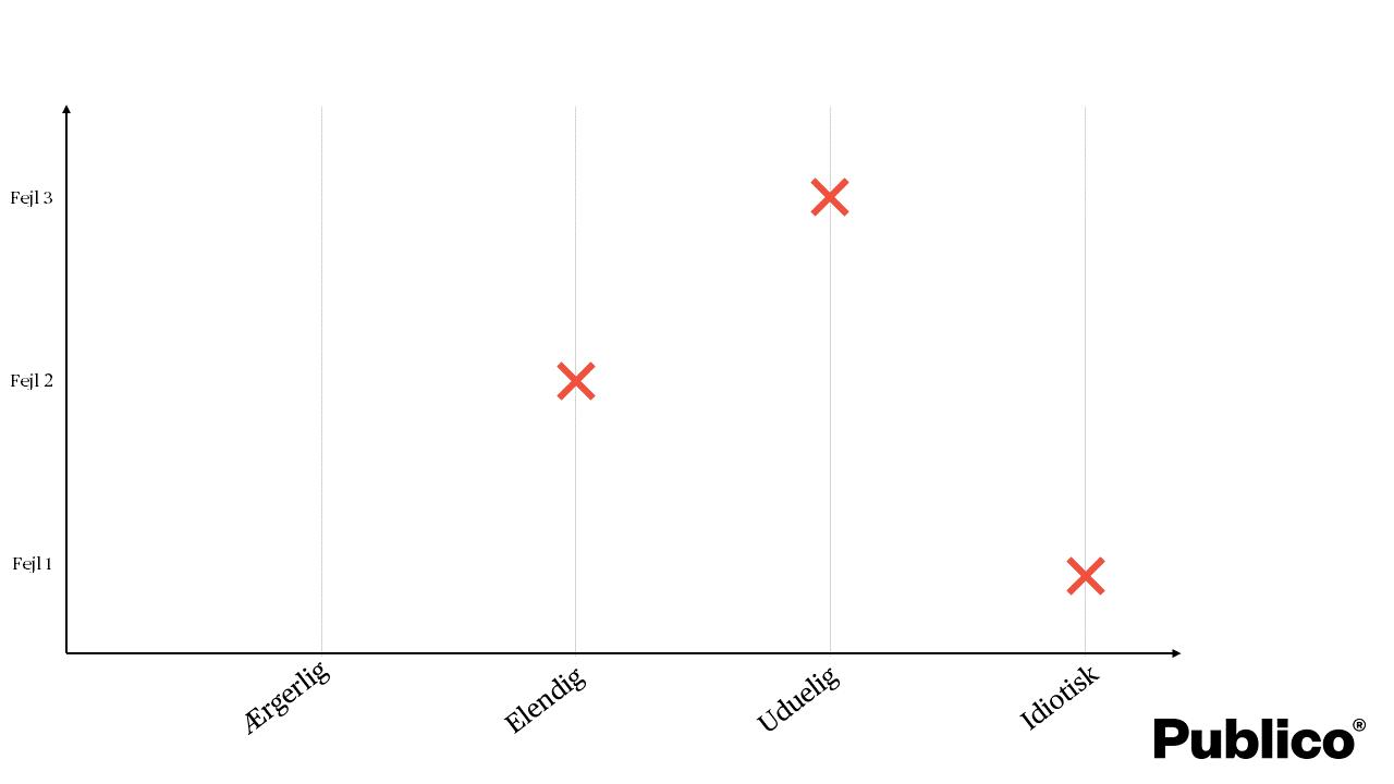 Typiske fejl i stillingsopslag