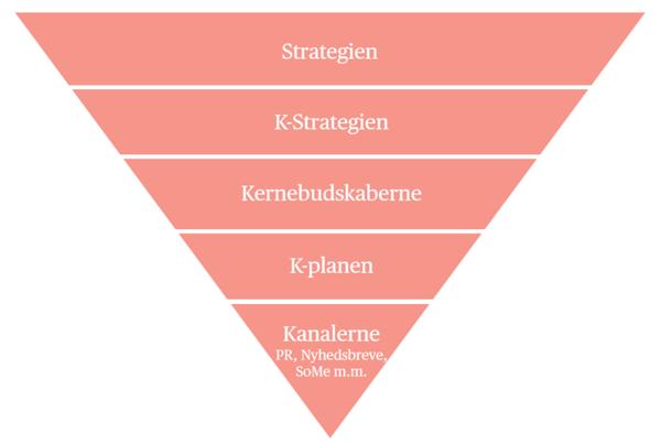 Strategisk kommunikation på 2 minutter model