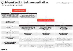 Quick-guide til krisekommunikation