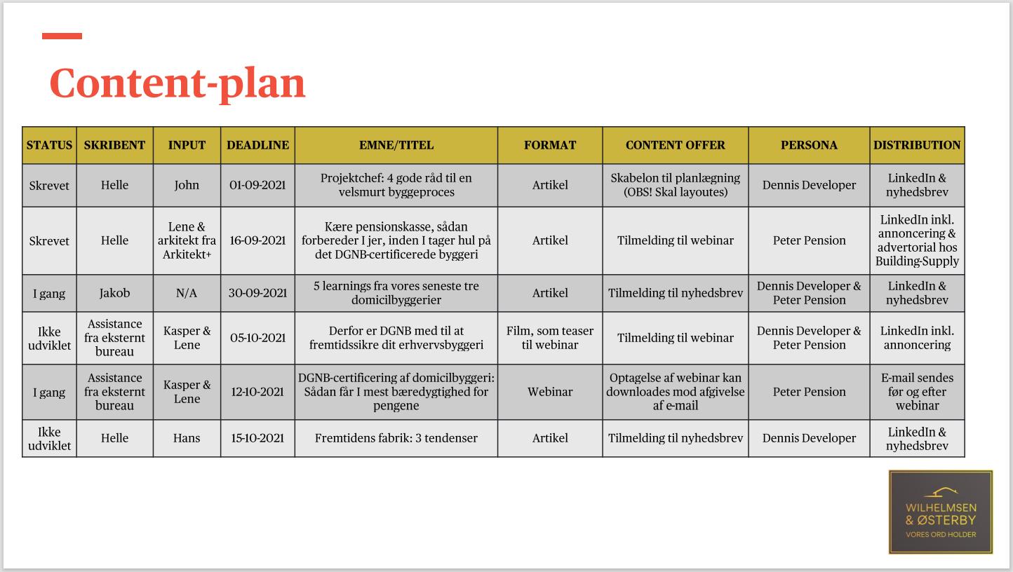 Content plan til byggebranchen