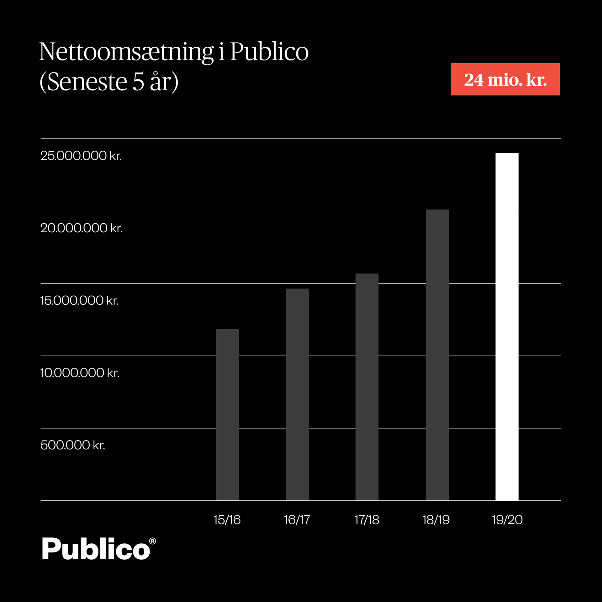 Publico-tal_2016-2020