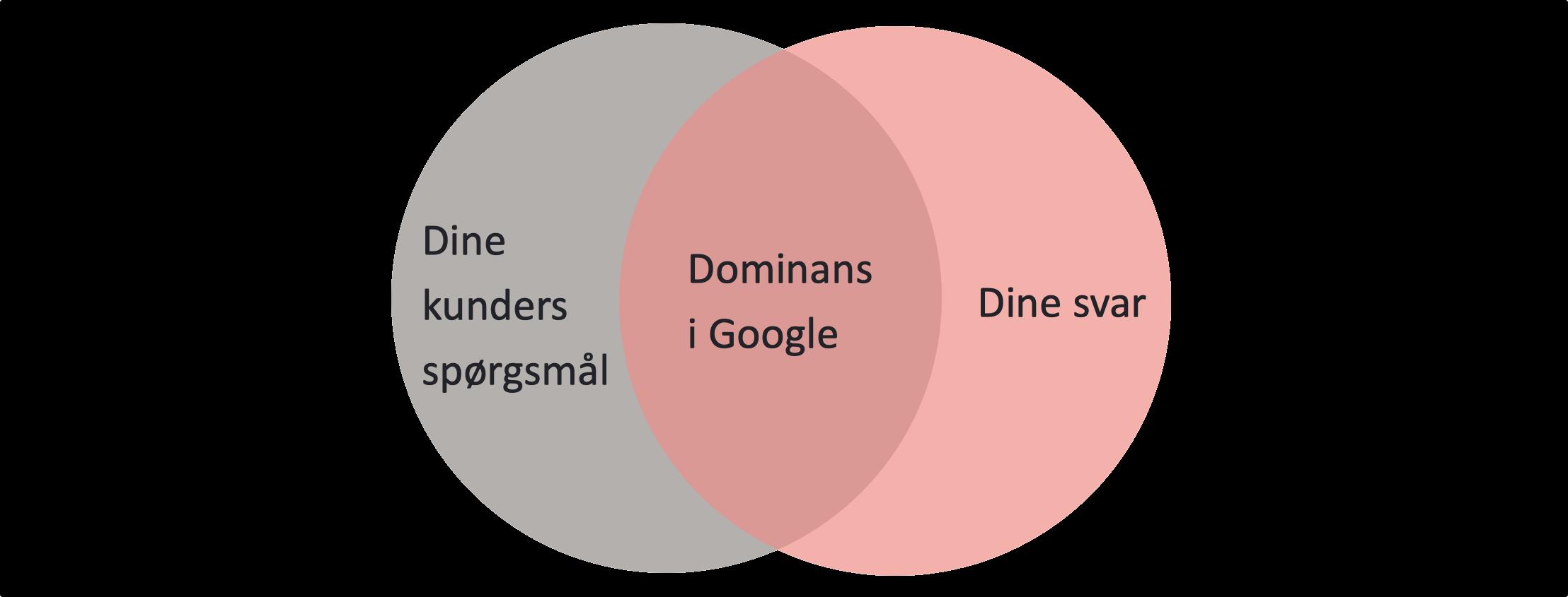 dominans i google