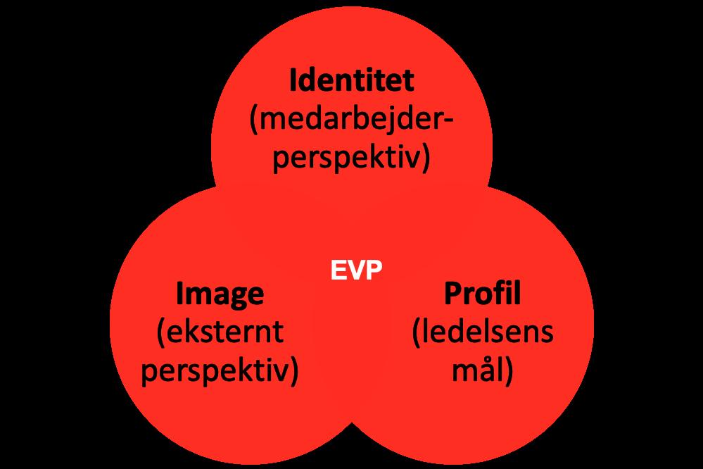 evp-figur3