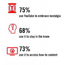 75 % bruger YouTube til at tilegne sig viden