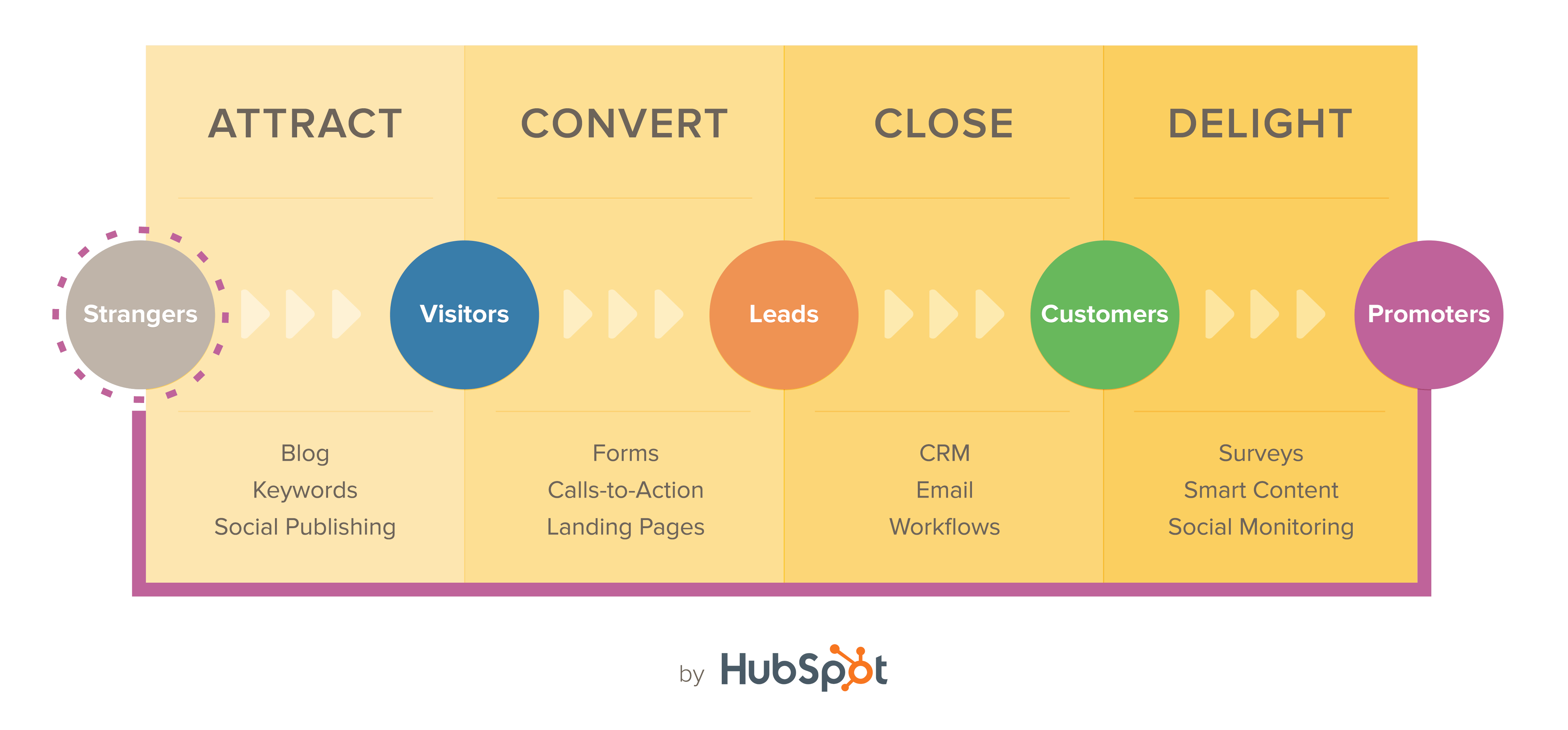 hubspot-accd-image