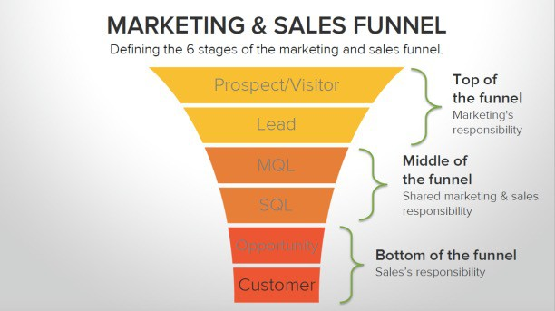 HubSpot-Marketing-and-Sales-Funnel_Fotor